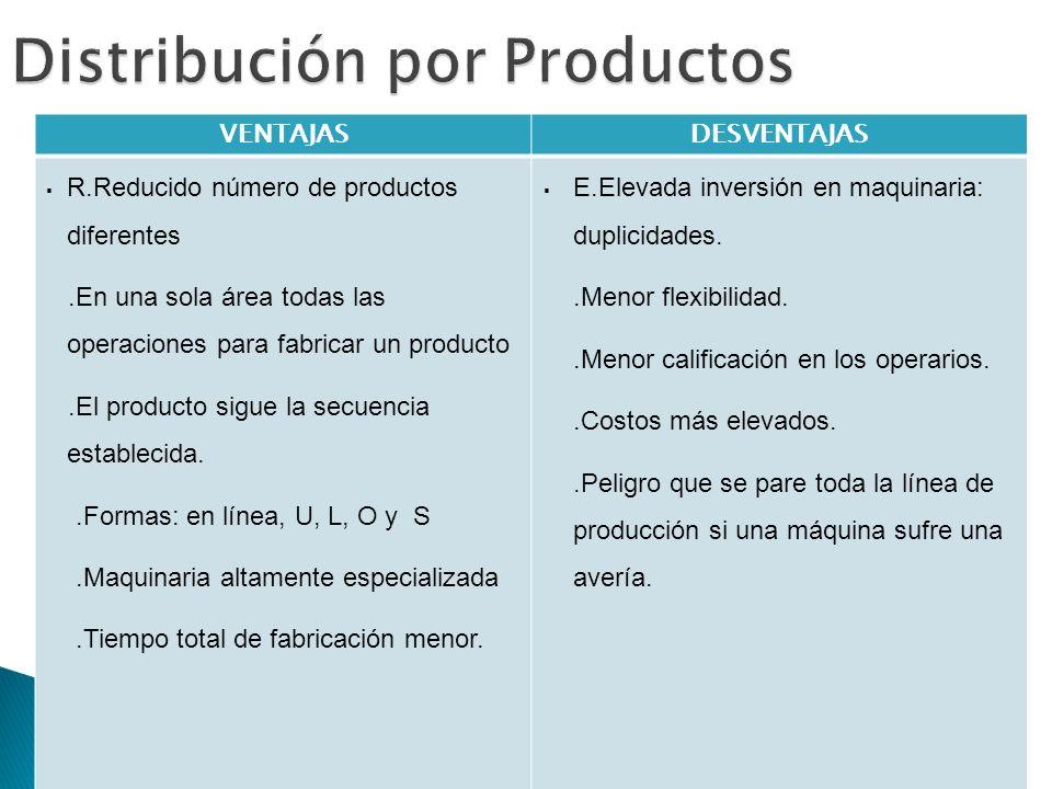 Distribución por Productos