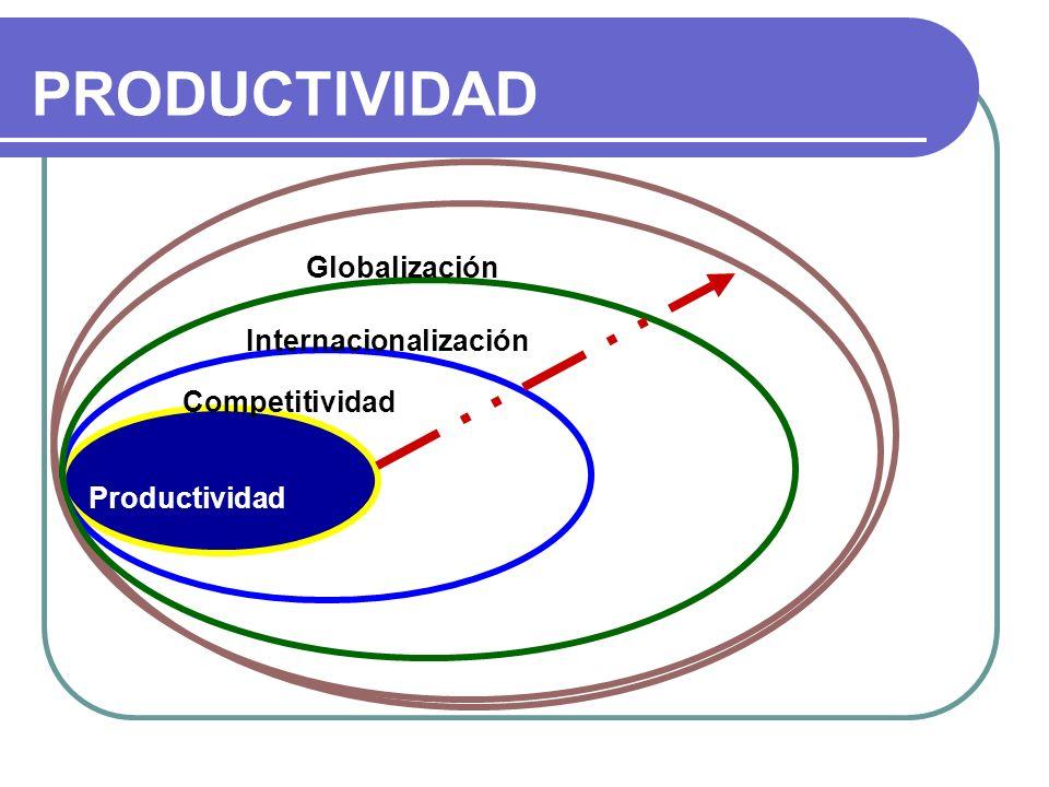 PRODUCTIVIDAD Globalización Internacionalización Competitividad