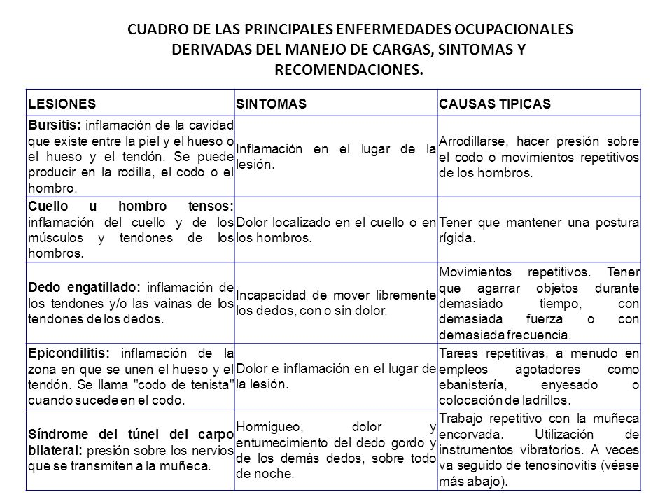 CUADRO DE LAS PRINCIPALES ENFERMEDADES OCUPACIONALES DERIVADAS DEL MANEJO DE CARGAS, SINTOMAS Y RECOMENDACIONES.