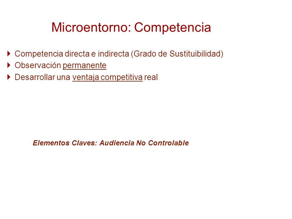 Microentorno: Competencia