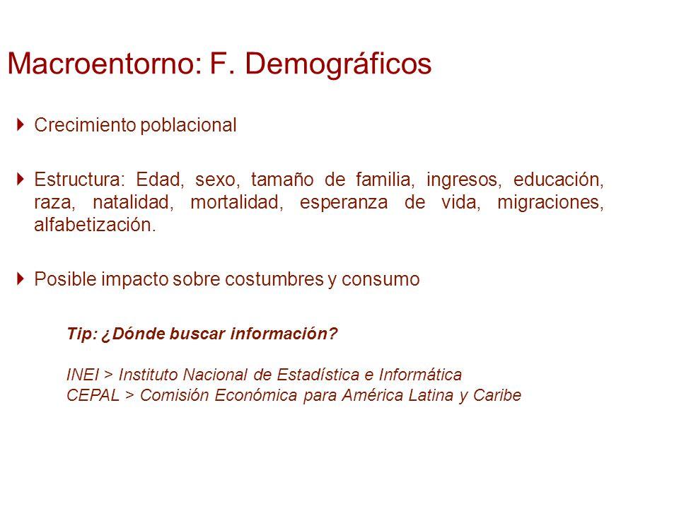 Macroentorno: F. Demográficos
