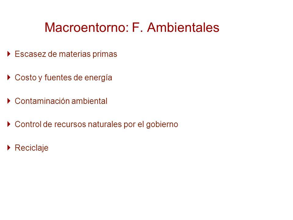 Macroentorno: F. Ambientales