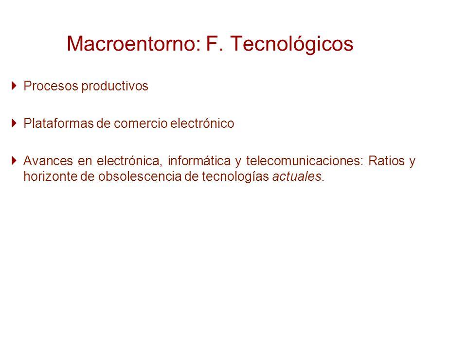 Macroentorno: F. Tecnológicos