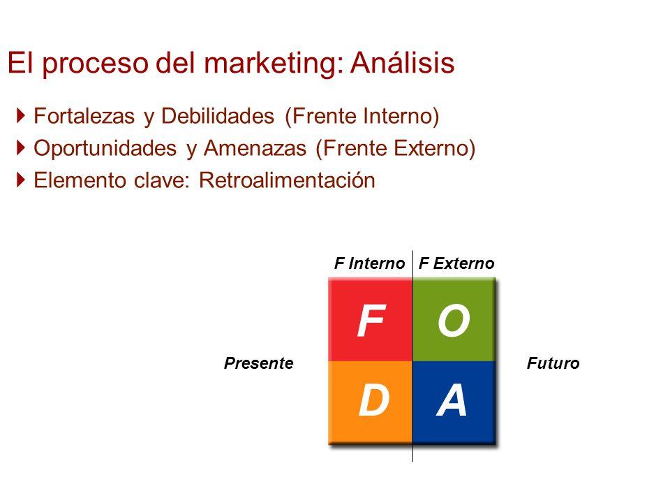 El proceso del marketing: Análisis