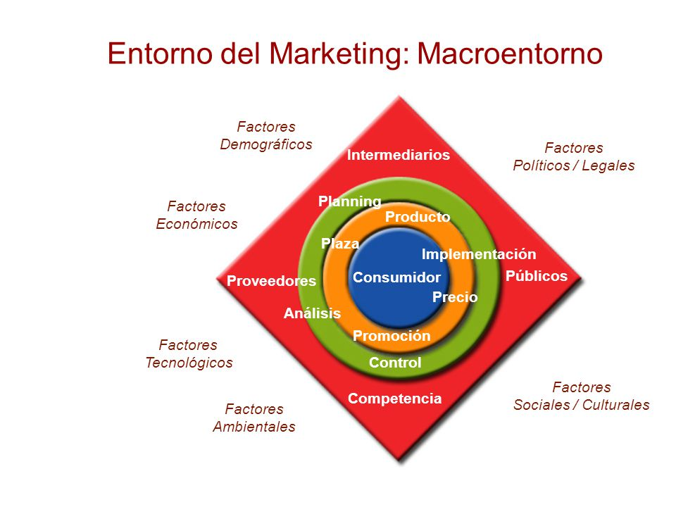 Entorno del Marketing: Macroentorno