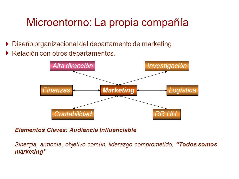 Microentorno: La propia compañía