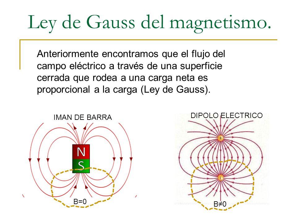 Ley de Gauss del magnetismo.