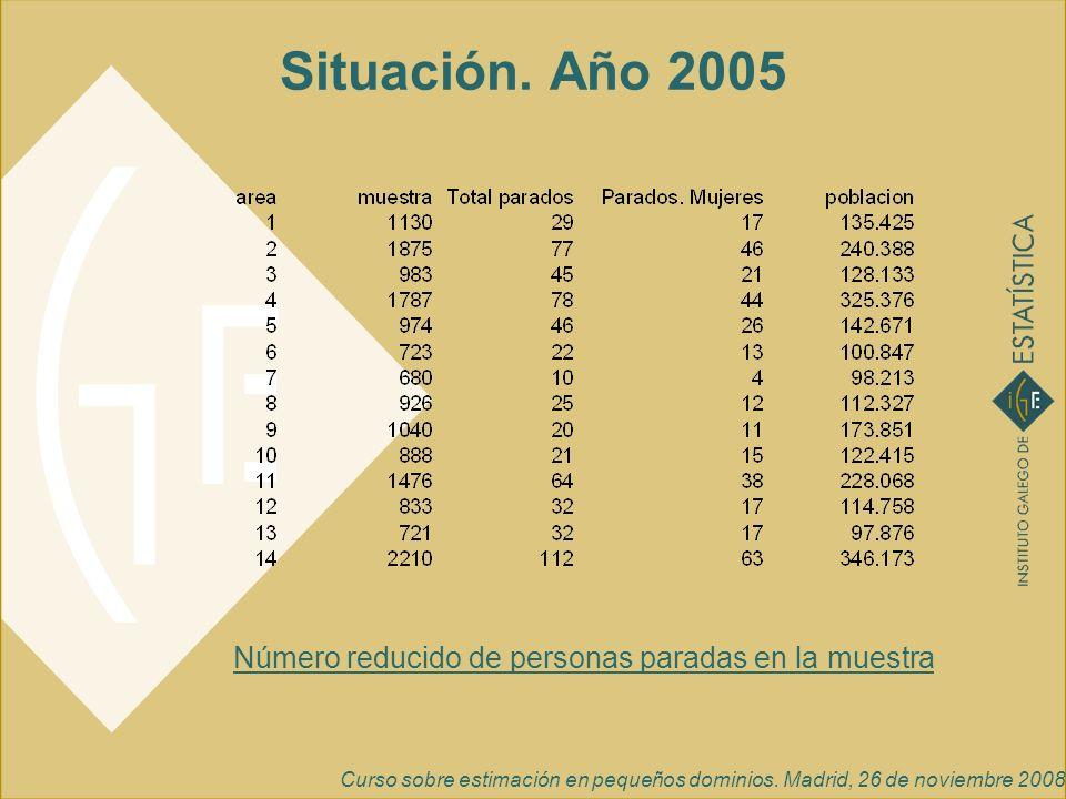 Situación. Año 2005 Número reducido de personas paradas en la muestra