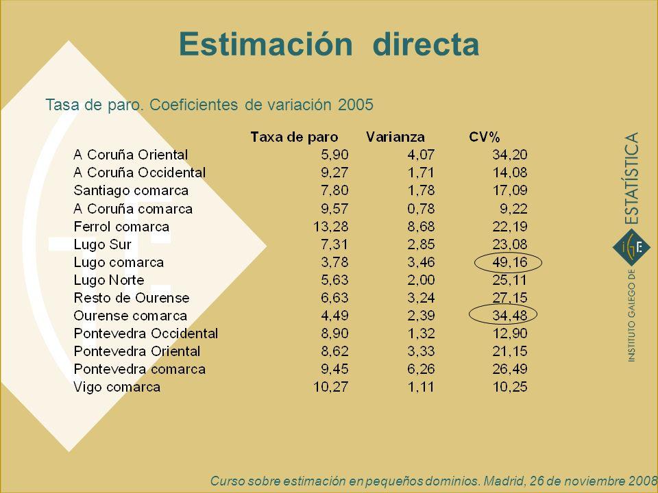 Estimación directa Tasa de paro. Coeficientes de variación 2005