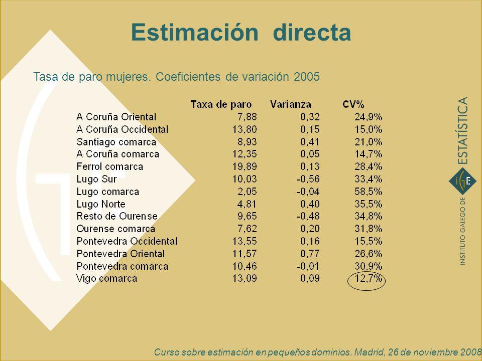 Estimación directa Tasa de paro mujeres. Coeficientes de variación 2005