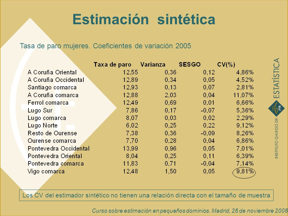 Estimación sintéticaTasa de paro mujeres. Coeficientes de variación 2005.