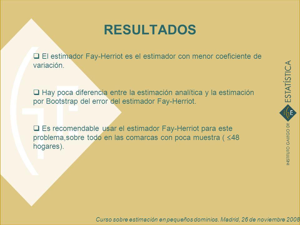 RESULTADOS El estimador Fay-Herriot es el estimador con menor coeficiente de variación.