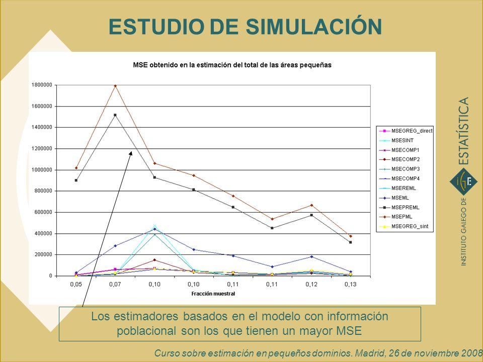 ESTUDIO DE SIMULACIÓNLos estimadores basados en el modelo con información poblacional son los que tienen un mayor MSE.