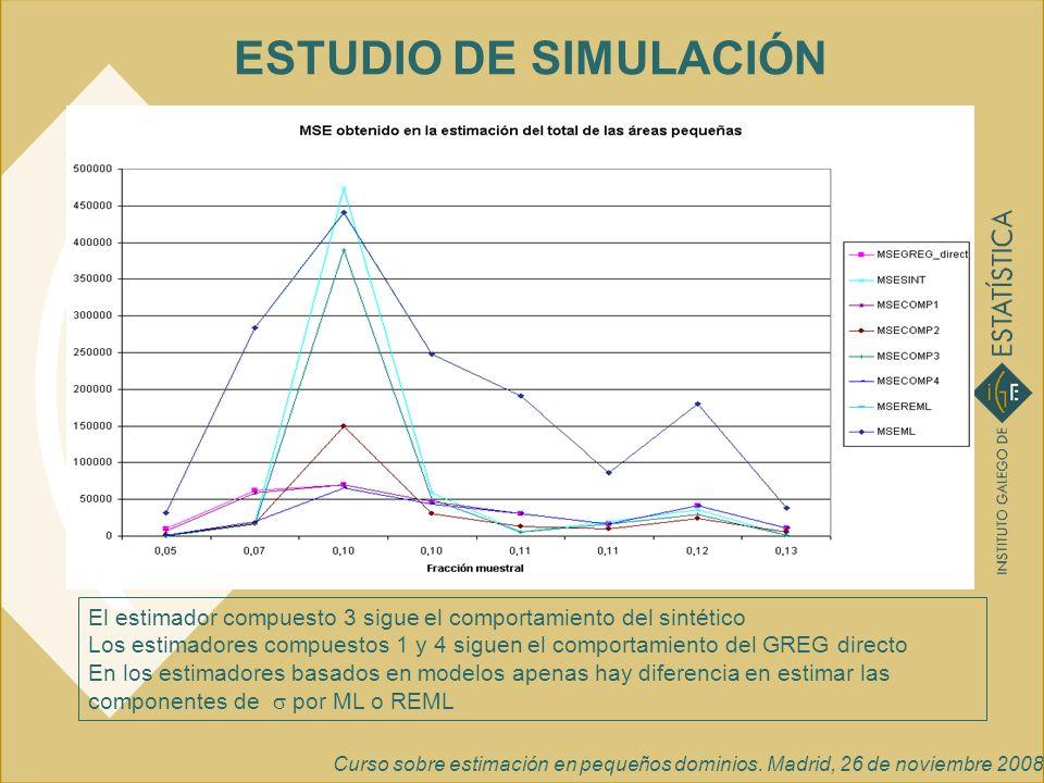ESTUDIO DE SIMULACIÓN El estimador compuesto 3 sigue el comportamiento del sintético.