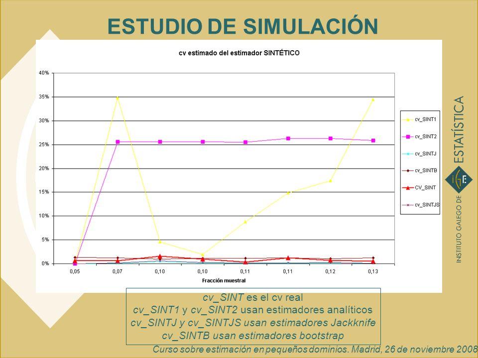 ESTUDIO DE SIMULACIÓN cv_SINT es el cv real