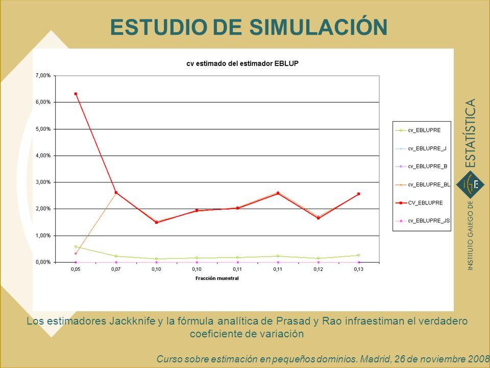 ESTUDIO DE SIMULACIÓN Los estimadores Jackknife y la fórmula analítica de Prasad y Rao infraestiman el verdadero coeficiente de variación.