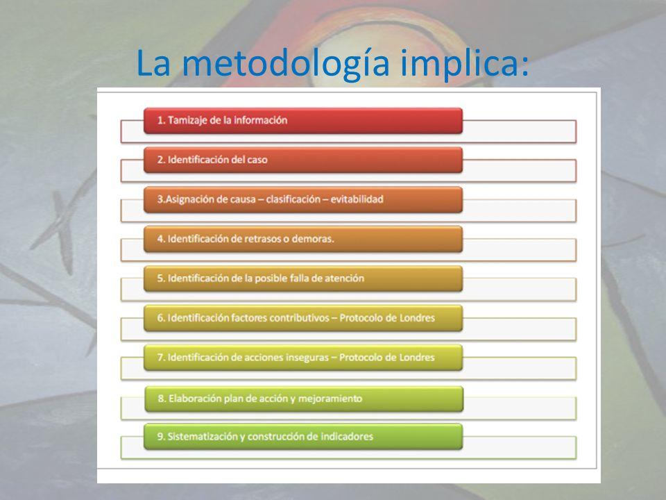 La metodología implica: