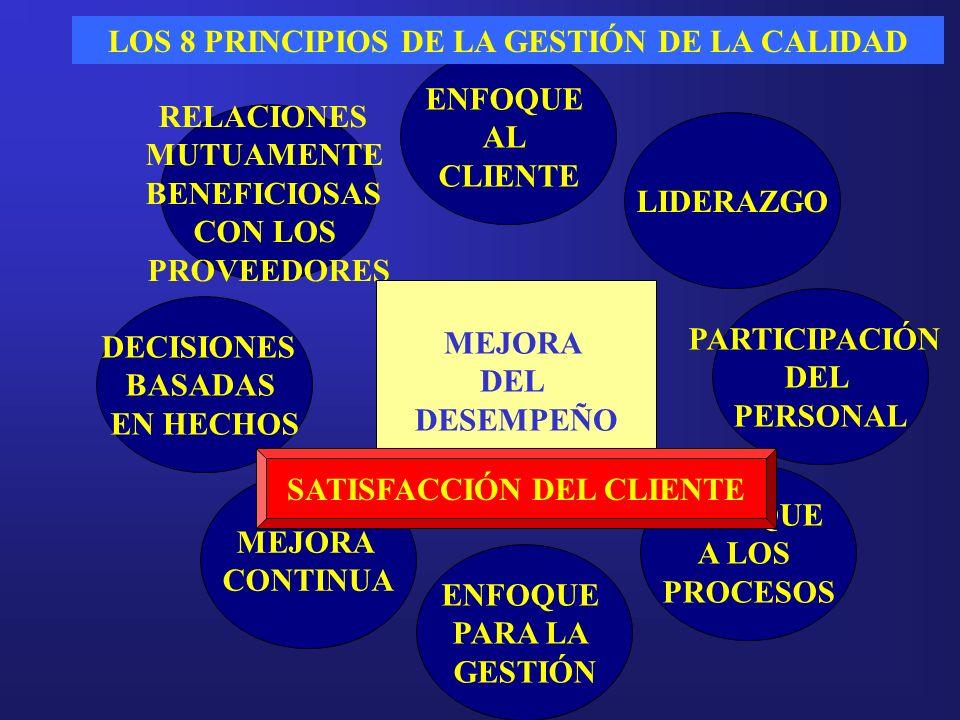 LOS 8 PRINCIPIOS DE LA GESTIÓN DE LA CALIDAD SATISFACCIÓN DEL CLIENTE