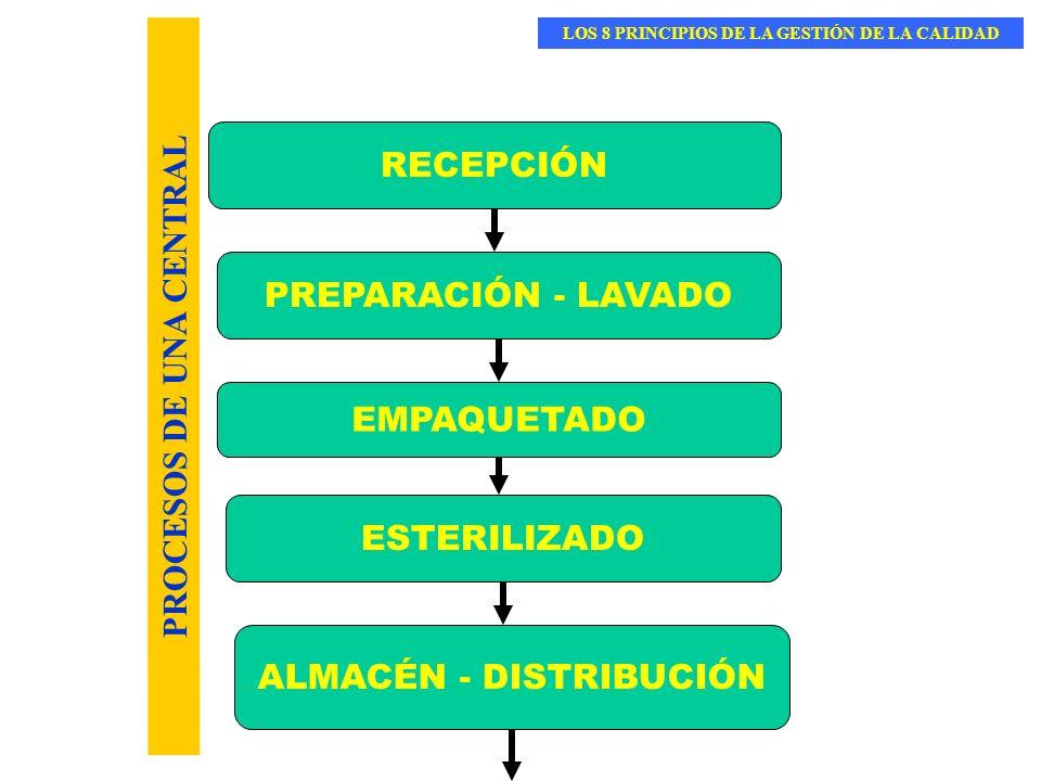LOS 8 PRINCIPIOS DE LA GESTIÓN DE LA CALIDAD PROCESOS DE UNA CENTRAL