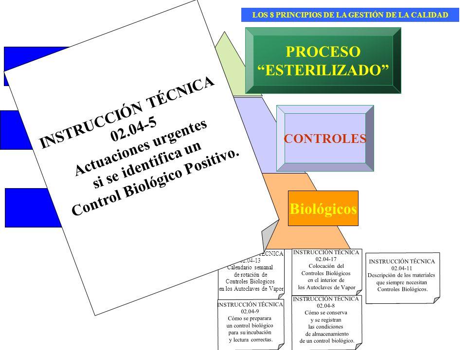Control Biológico Positivo. PROCESO ESTERILIZADO PROCEDIMIENTO