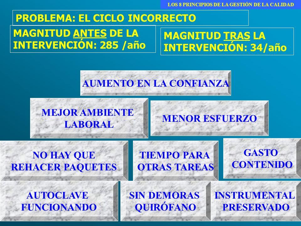 LOS 8 PRINCIPIOS DE LA GESTIÓN DE LA CALIDAD AUMENTO EN LA CONFIANZA
