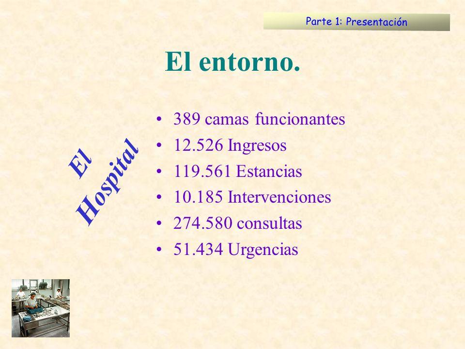 El entorno. El Hospital 389 camas funcionantes 12.526 Ingresos