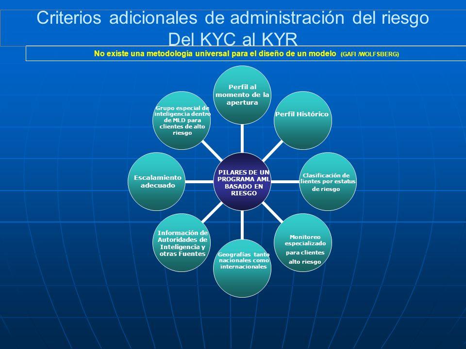 Criterios adicionales de administración del riesgo Del KYC al KYR