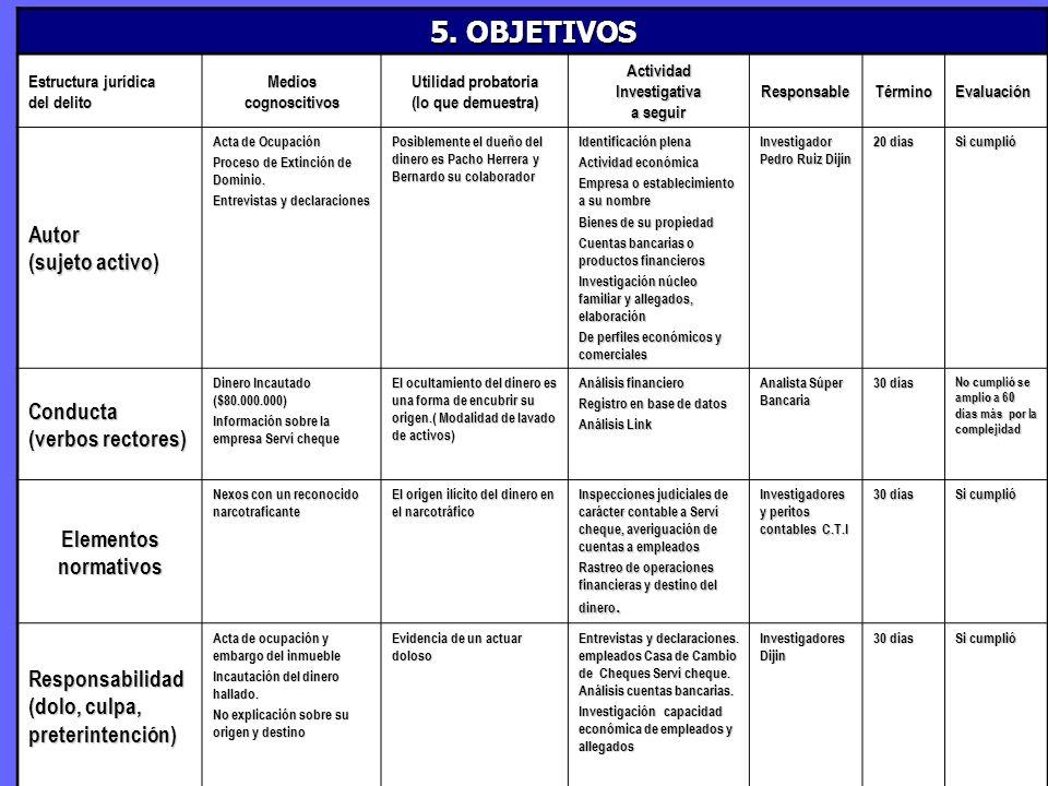 5. OBJETIVOS Autor (sujeto activo) Conducta (verbos rectores)