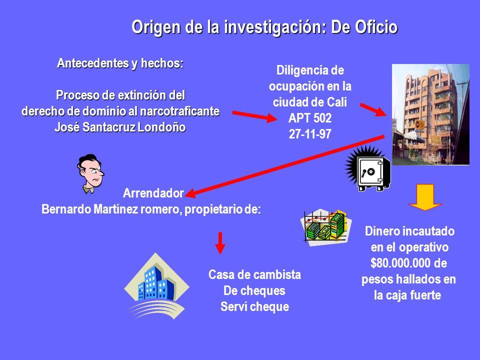 Origen de la investigación: De Oficio
