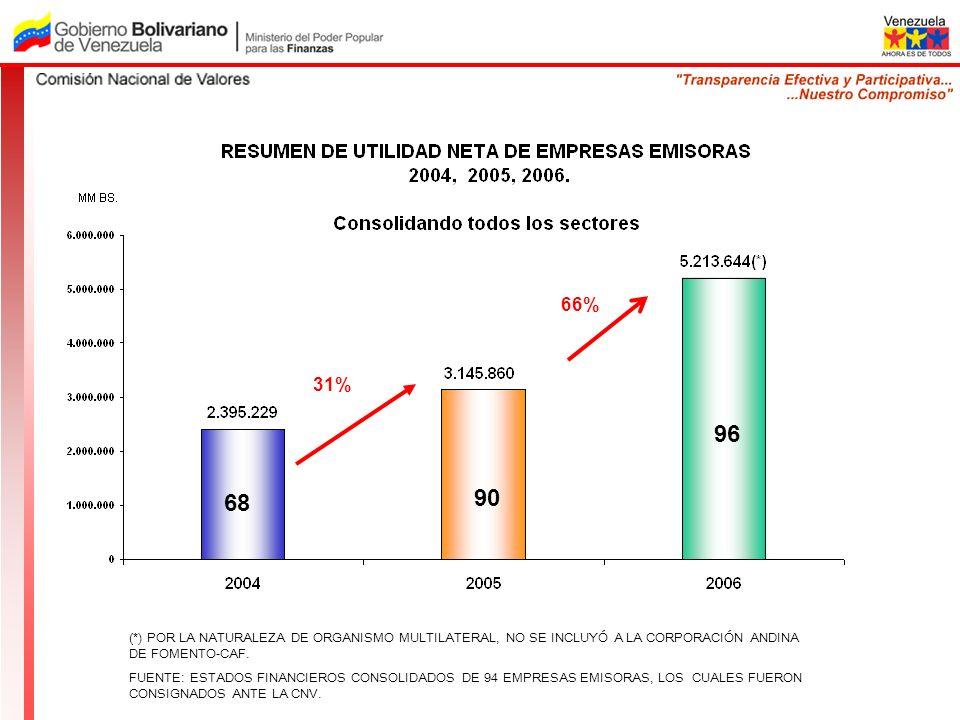 66% 31% 96. 68. 90. (*) POR LA NATURALEZA DE ORGANISMO MULTILATERAL, NO SE INCLUYÓ A LA CORPORACIÓN ANDINA DE FOMENTO-CAF.