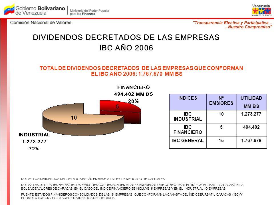 TOTAL DE DIVIDENDOS DECRETADOS DE LAS EMPRESAS QUE CONFORMAN