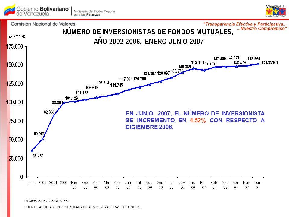 EN JUNIO 2007, EL NÚMERO DE INVERSIONISTA SE INCREMENTO EN 4,52% CON RESPECTO A DICIEMBRE 2006.