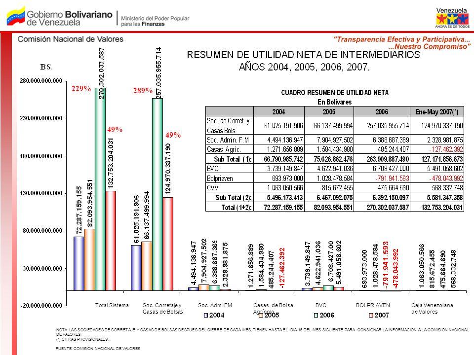 229% 289% 49% 49% Total Sistema Soc. Corretaje y Casas de Bolsas