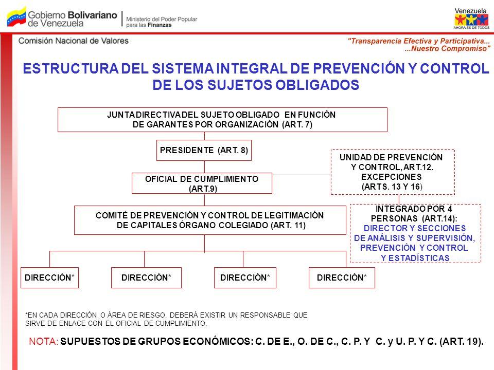 ESTRUCTURA DEL SISTEMA INTEGRAL DE PREVENCIÓN Y CONTROL DE LOS SUJETOS OBLIGADOS