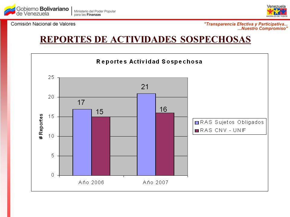REPORTES DE ACTIVIDADES SOSPECHOSAS