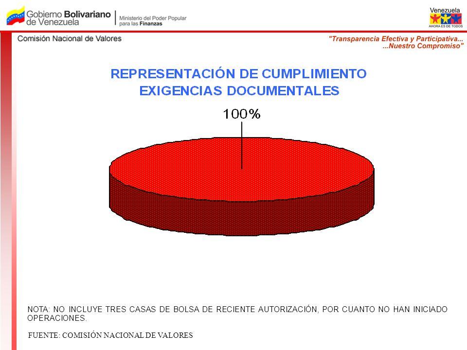 NOTA: NO INCLUYE TRES CASAS DE BOLSA DE RECIENTE AUTORIZACIÓN, POR CUANTO NO HAN INICIADO OPERACIONES.