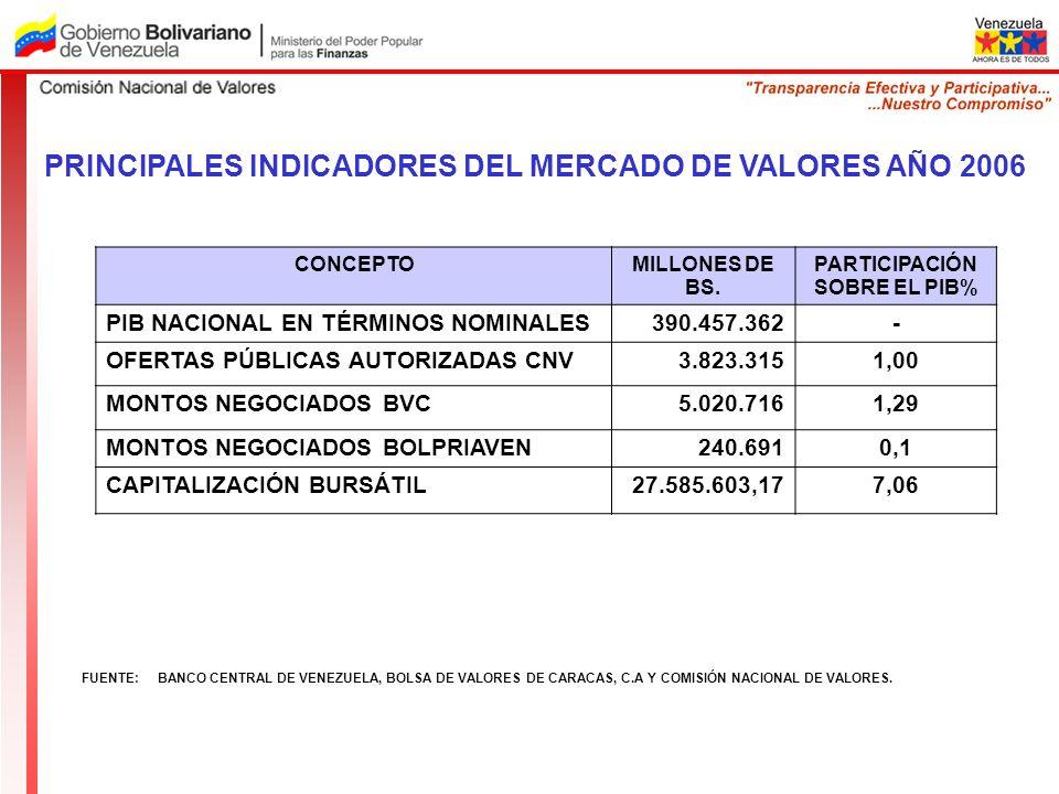 PARTICIPACIÓN SOBRE EL PIB%