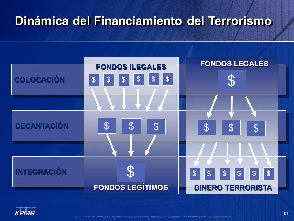 $ $ Dinámica del Financiamiento del Terrorismo $ $ $ $ $ $