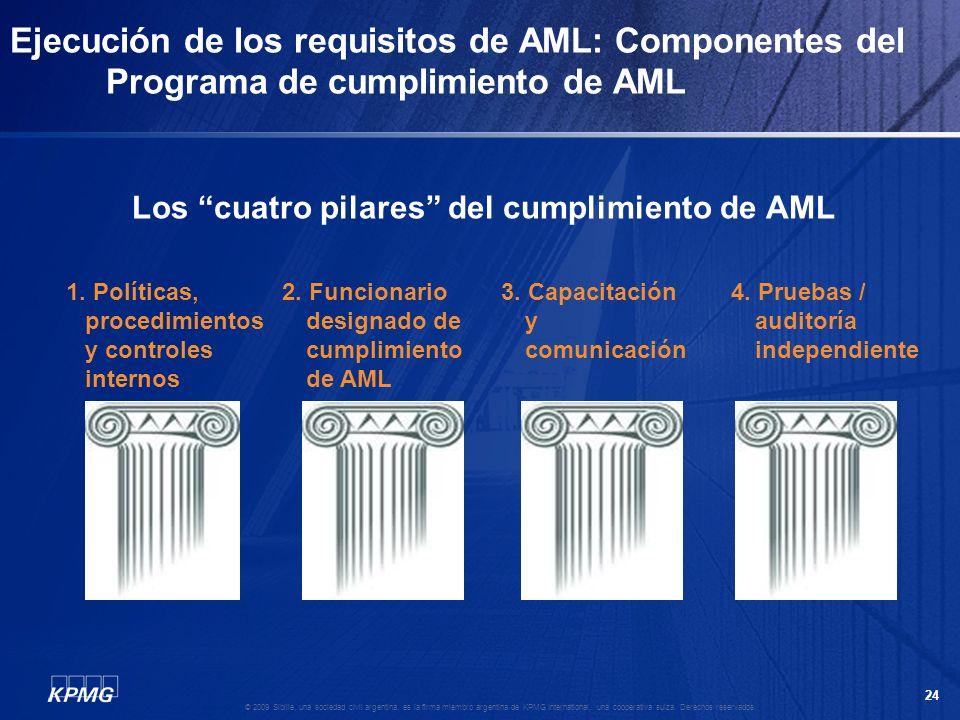 Los cuatro pilares del cumplimiento de AML