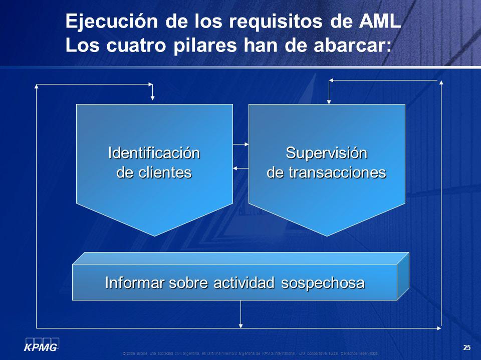 Ejecución de los requisitos de AML Los cuatro pilares han de abarcar: