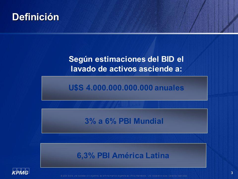 Según estimaciones del BID el lavado de activos asciende a:
