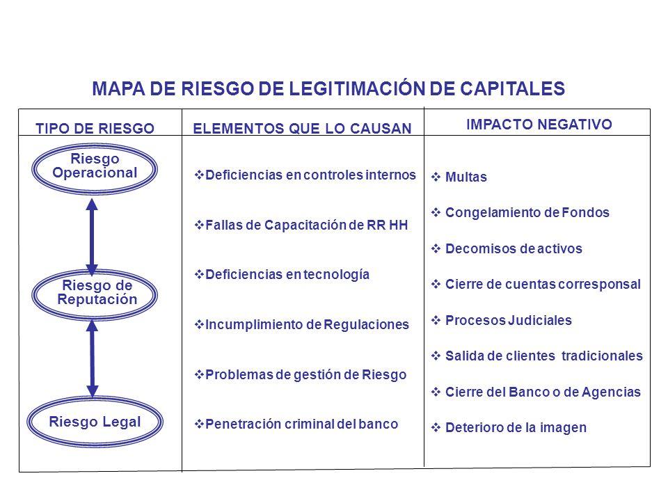MAPA DE RIESGO DE LEGITIMACIÓN DE CAPITALES ELEMENTOS QUE LO CAUSAN