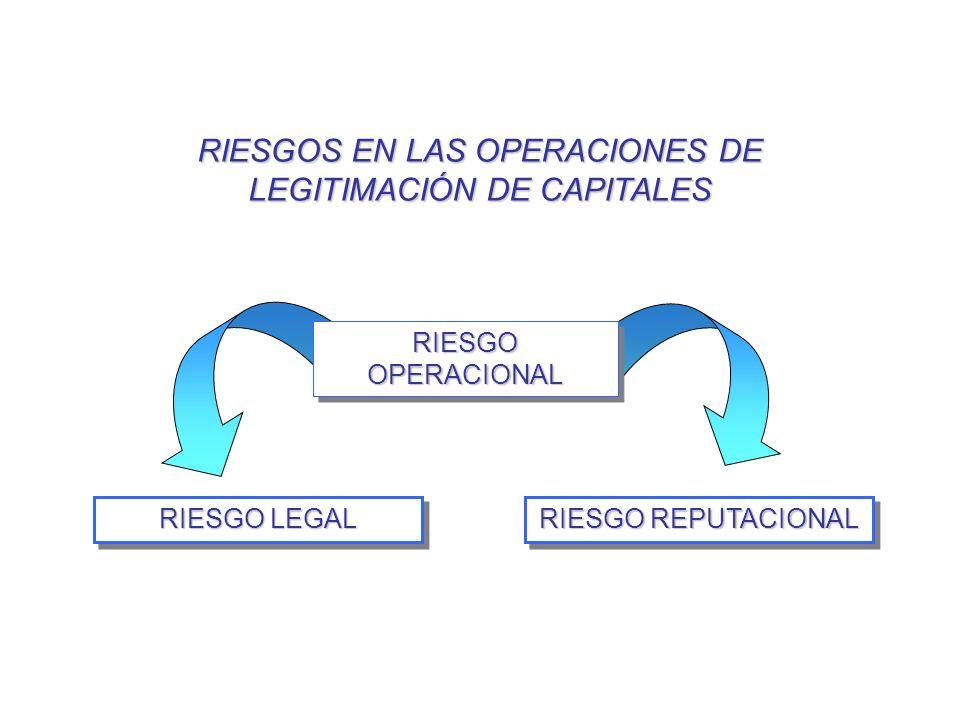RIESGOS EN LAS OPERACIONES DE LEGITIMACIÓN DE CAPITALES