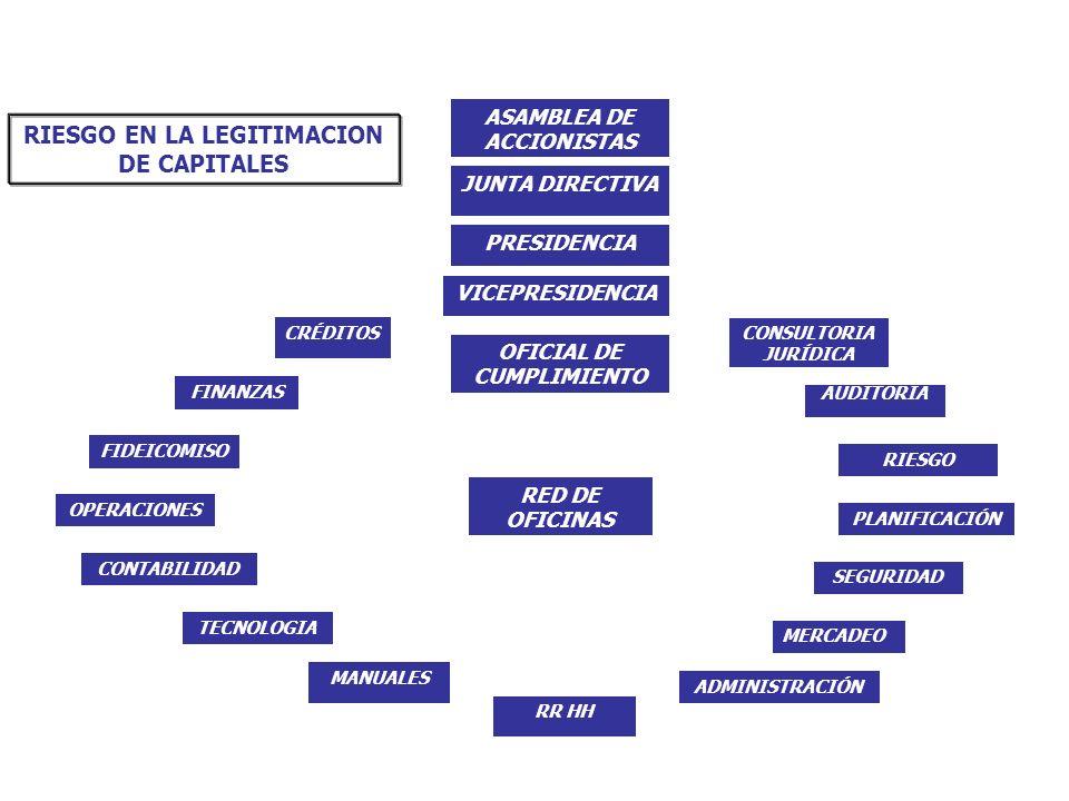 RIESGO EN LA LEGITIMACION DE CAPITALES