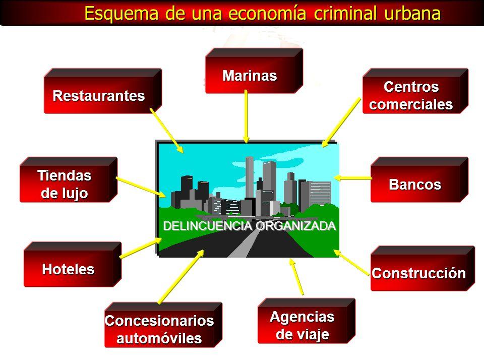 Esquema de una economía criminal urbana