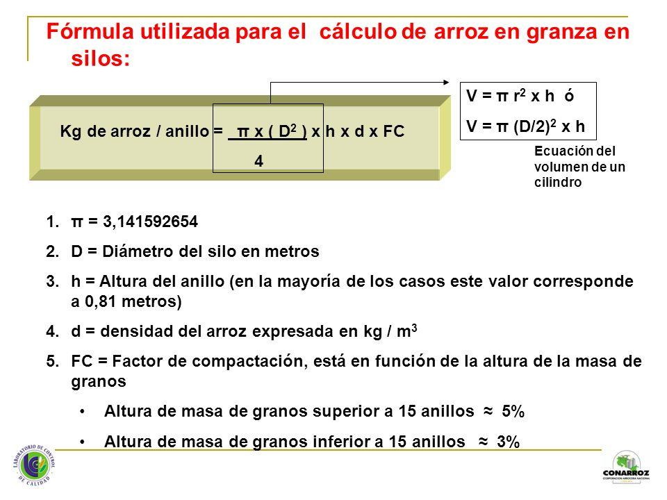 Fórmula utilizada para el cálculo de arroz en granza en silos: