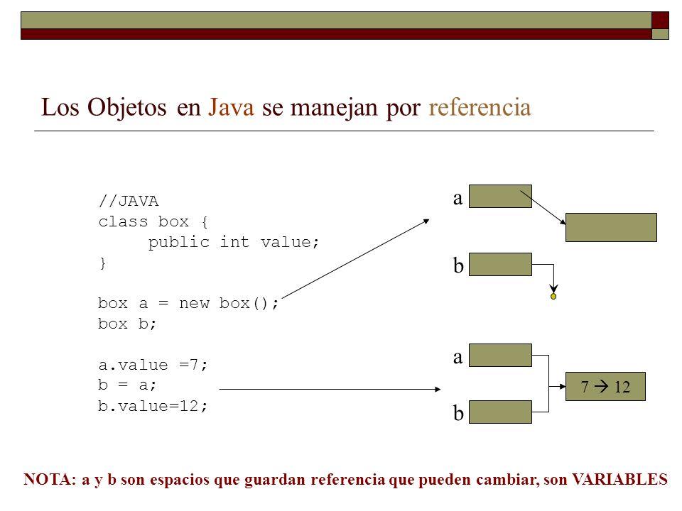 Los Objetos en Java se manejan por referencia