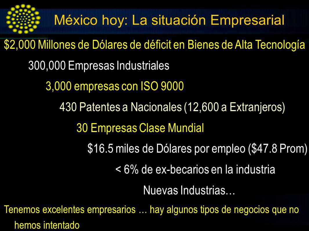 México hoy: La situación Empresarial