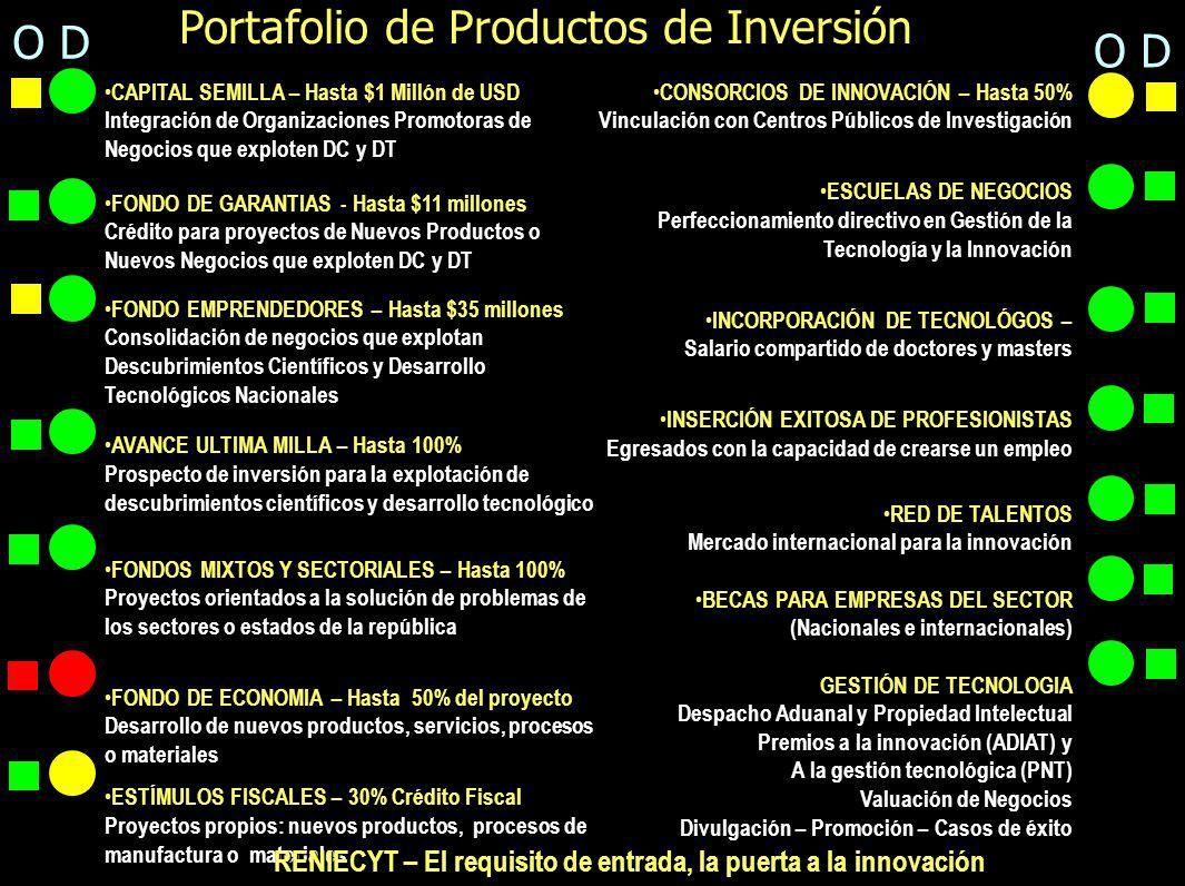 Portafolio de Productos de Inversión