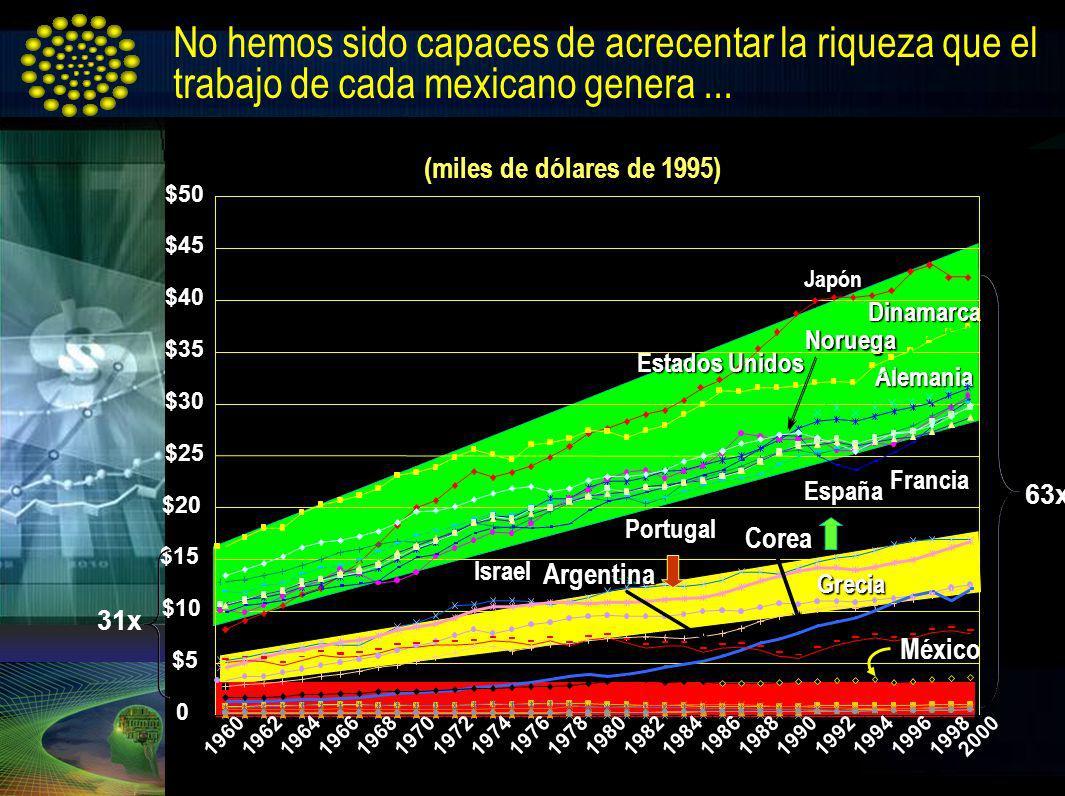 No hemos sido capaces de acrecentar la riqueza que el trabajo de cada mexicano genera ...